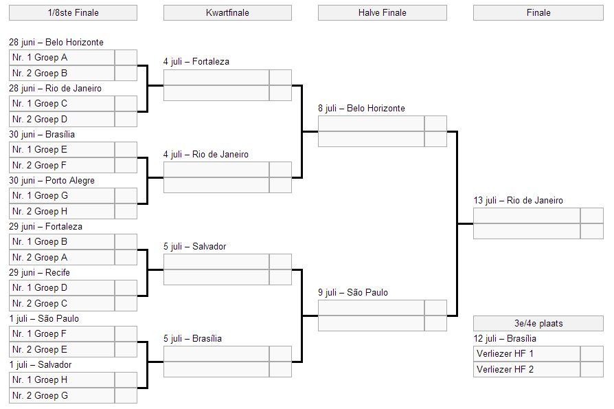 Speelschema WK 2014 - Bekijk het volledige schema - NL tijd