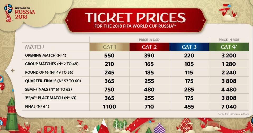 Prijzen kaarten WK 2018 in Rusland